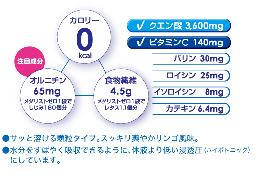 0カロリー 注目成分オルニチン65mg メダリストゼロ1袋でしじみ180個分 食物繊維4.5gメダリストゼロ1袋でレタス1.1個分 クエン酸3,600mg ビタミンC140mg バリン30mg ロイシン25mg イソロイシン8mg カテキン6.4mg ●サッと溶ける顆粒タイプ。スッキリ爽やかリンゴ風味。●水分をすばやく吸収できるように、体液より低い浸透圧(ハイポトニック)にしています。